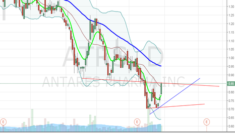 ATRS: $ATRS recent insider purchase and high short interest