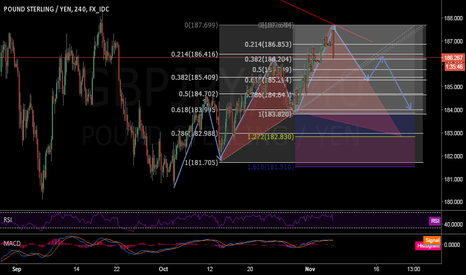 GBPJPY: GBP/JPY short by my analysis.
