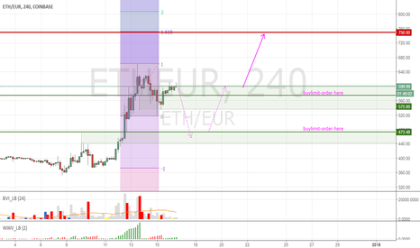 ETHEUR: Expect ETHEUR to break high and run for 750 next