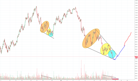 BTCUSD: Bitcoin preparing for a relief rally? 9K or maybe even 10K