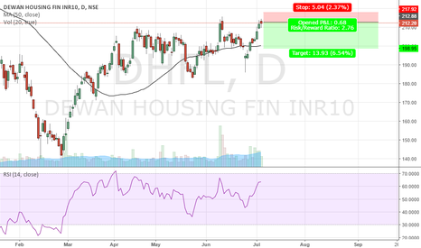 Dhfl Stock Price And Chart Tradingview