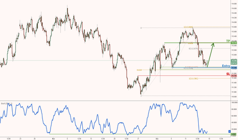USDJPY: USDJPY right on major support, time to start buying!