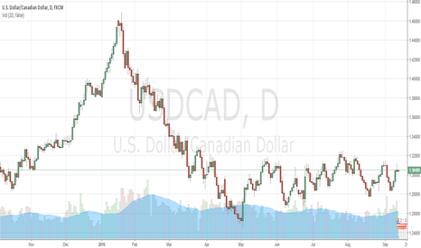 USDCAD: short above 1.3090