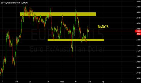EURAUD: Range 1