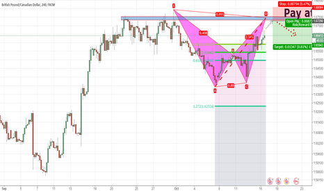 GBPCAD: wait for a bearlish bat on GBP/CAD in 1.6750-1.6800