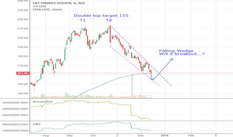 L_TFH: L&T Finance Falling Wedge
