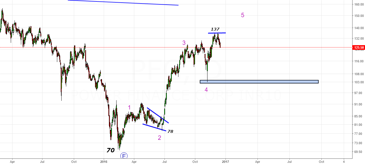 PFC- Long term look to buy in the zone 97-105