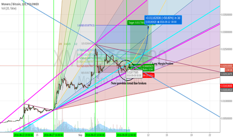 XMRBTC: XRM with enough reasons to repeat behavior for the last time