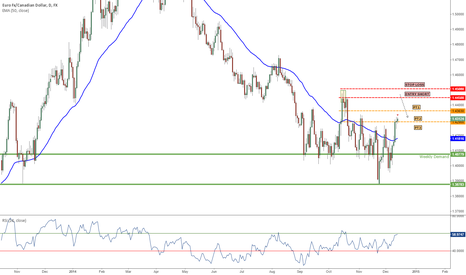 """EURCAD: NEW: 12/11/14 EUR/CAD """"CHANNEL SHORT"""" DAILY TF"""