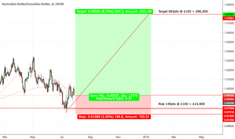 AUDCAD: AUDCAD - daily - Long