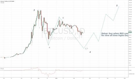 BTCUSD: Bitcoin buy setup (4th Wave correction?)