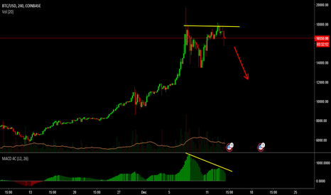 BTCUSD: BTC has formed a top!