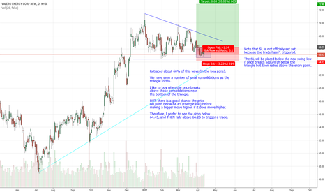 VLO: Possible Long Trade Setting Up in VLO