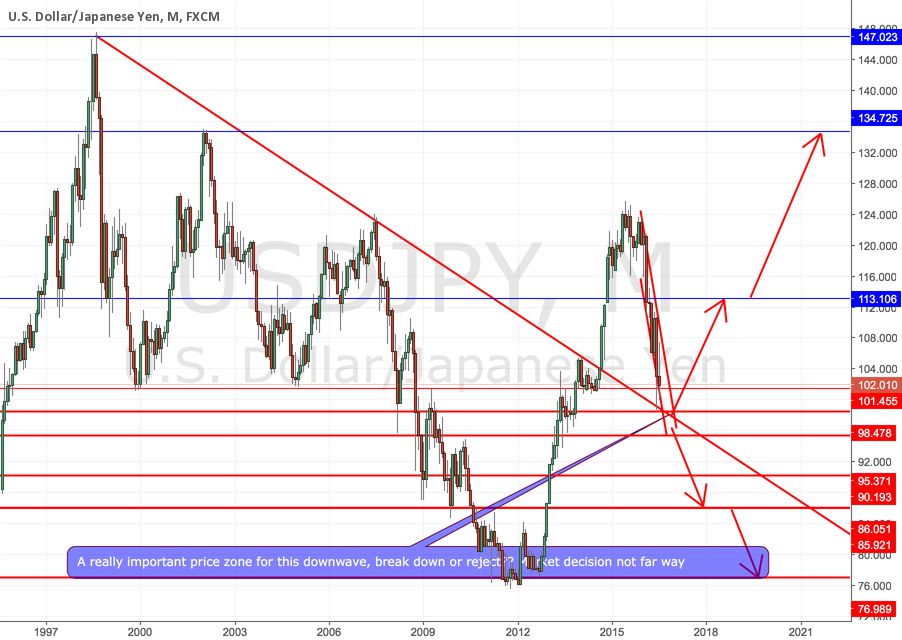 TIME TO DECIDE FATE OF JAPANESE YEN  NOT FAR