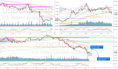 USDCAD: USDCAD Annual