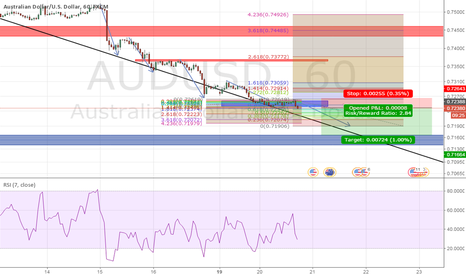 AUDUSD: Downtrend Continuation
