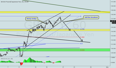 GBPJPY: GBPJPY RISING WEDGE ON H1