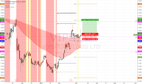 VIPS: (D) Some magnetization near 13 and support near P Pivot & EMA200