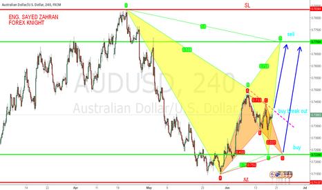 AUDUSD: next move for aud/ usd