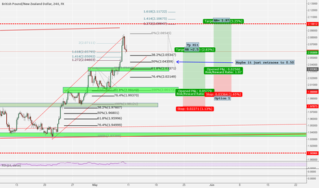 GBPNZD: GBP/NZD - More time, more Detail - Think and be patient - Long