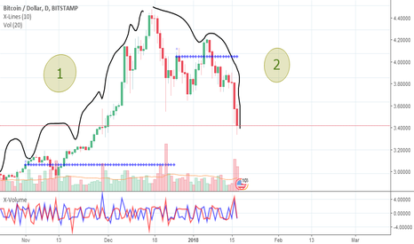 BTCUSD: Bitcoin or how to make huge easy money on a bubble.