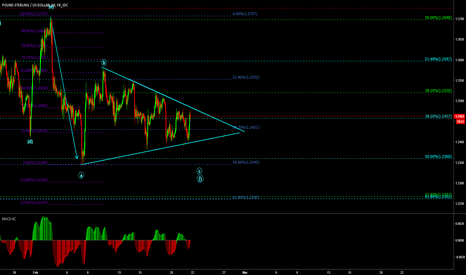 GBPUSD: GBPUSD Contracting Triangle