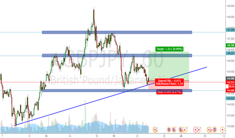 GBPJPY: UP UP AND AWAY