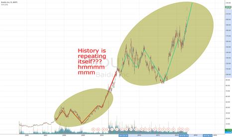 BIDU: $BIDU repeating its former pattern from 2007 to 2011