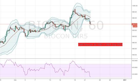 BIOCON: Biocon Looking weak