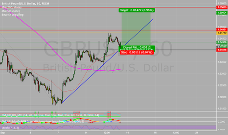 GBPUSD: Long in play after it failed to break trend.