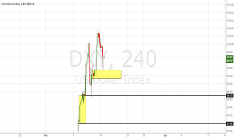 DXY: DXY strong support