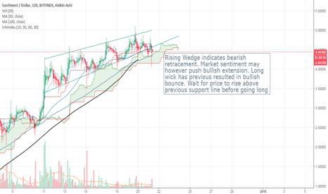 SANUSD: SAN Rising Wedge Pattern