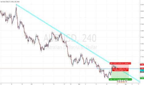 AUDUSD: AUD/USD Short Opportunity