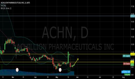 ACHN: ACHN is buy in short term