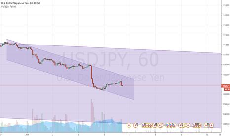 USDJPY: Actual trend