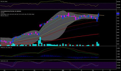LULU: Nice Chart Long