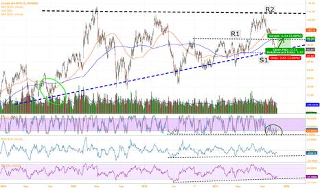 CL1!: Short-term Call On Oil