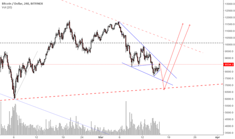 BTCUSD: So You Want To Catch A Falling Kinfe Part 2