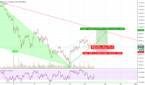 BTCUSD: Local Up Trend continues after correction