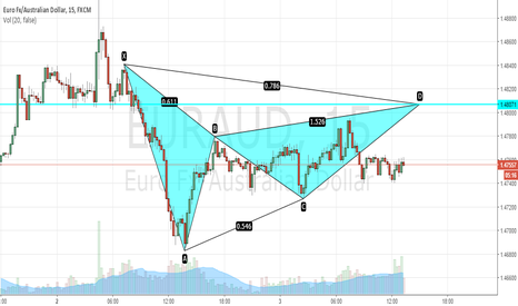 EURAUD: Potential Bearish Gartley formation! CAVEAT