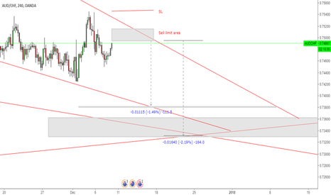 AUDCHF: Sell limit AUDCHF
