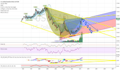 USDCAD: time to Fall badly! short