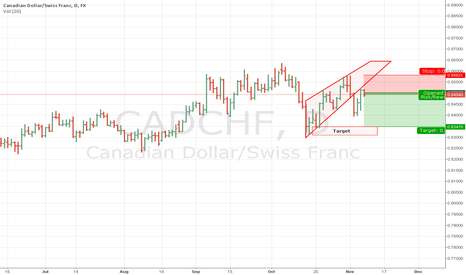 CADCHF: CADCHF tried ascending wedge and back up