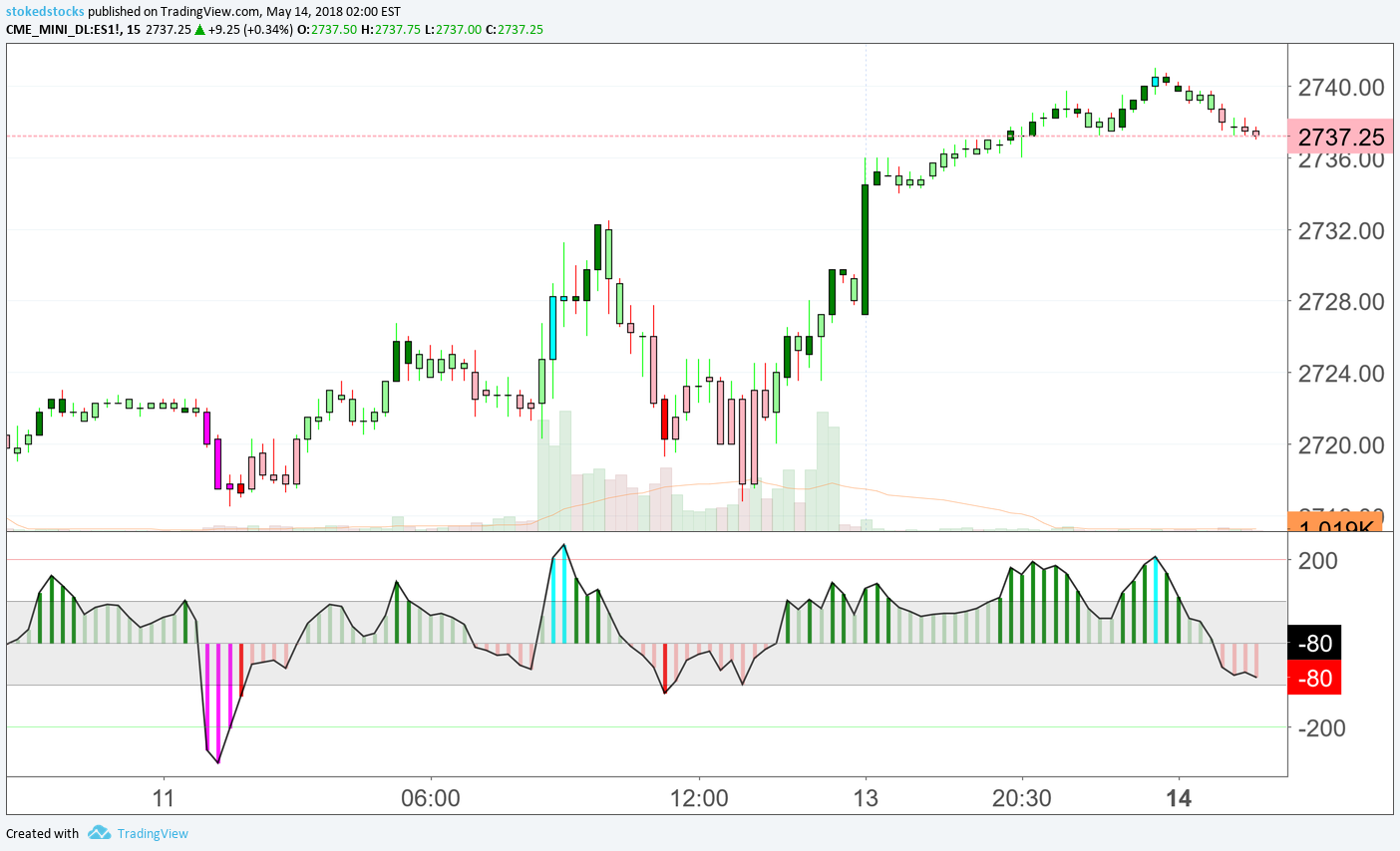 NEW Indicator: CCI Colored Candles / Bars w/ Histogram for