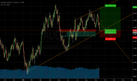 AUDUSD: Perfect time to enter AUDUSD