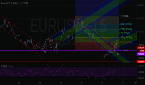 EURUSD: It could start trend of rise in main downfall