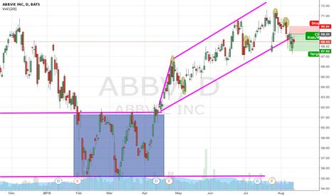 ABBV: Bearish Outlook on ABBV