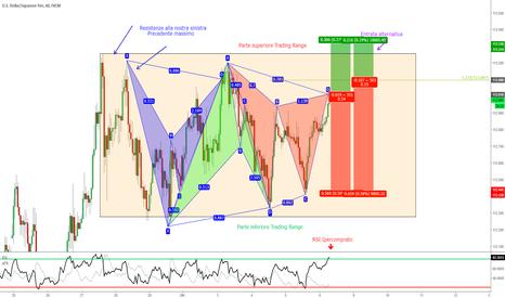 USDJPY: USD/JPY - Serie di Pattern Armonici + Completamento Gartley