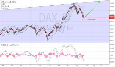 DAX: DAX 30: Open long positions for trading