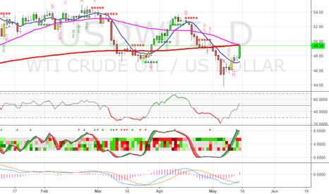 USDWTI: Oil - Be ready for a long? Or will it stay below that 200 day MA